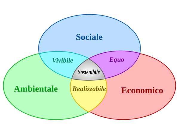 Investire sull'ecosostenibile: questo è il momento giusto