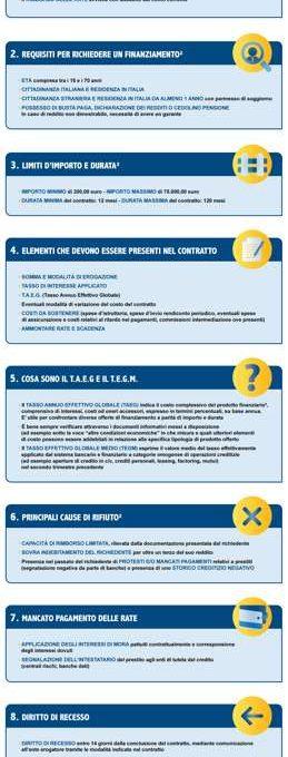 infografica richieste prestito personale